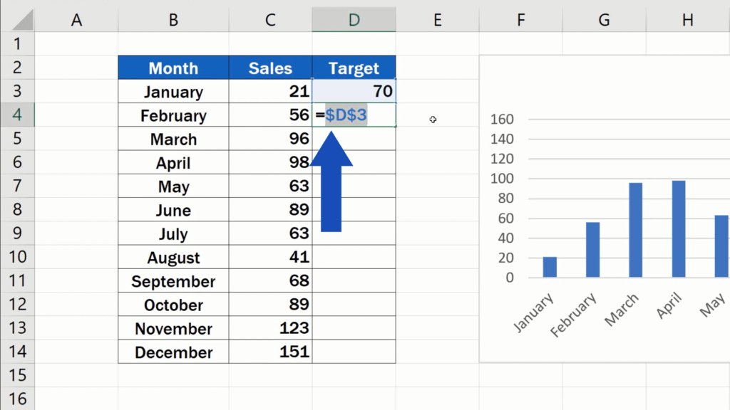 How to Add a Target Line in an Excel Graph - D3 marked with dollar signs