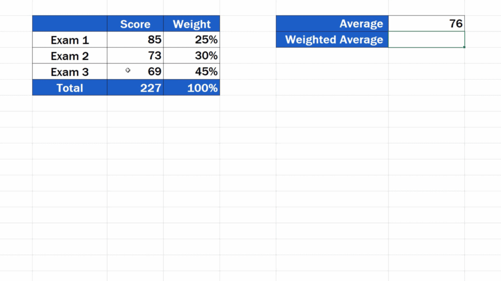 How to Calculate the Weighted Average in Excel - regular average result
