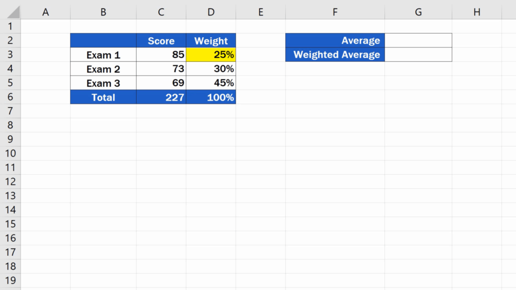 How to Calculate the Weighted Average in Excel - varying degree of importance
