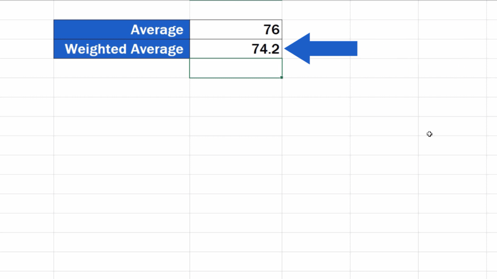 How to Calculate the Weighted Average in Excel -  weighted average result